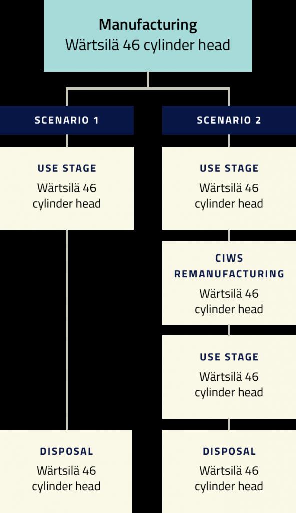 Cylinder head repairs manufacturing flowchart 1