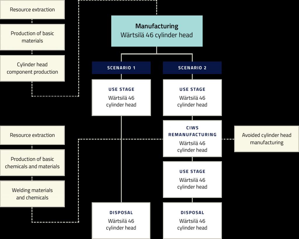 Cylinder head repairs manufacturing flowchart 2